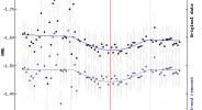 Lichtkurve des Exoplaneten Tres3b