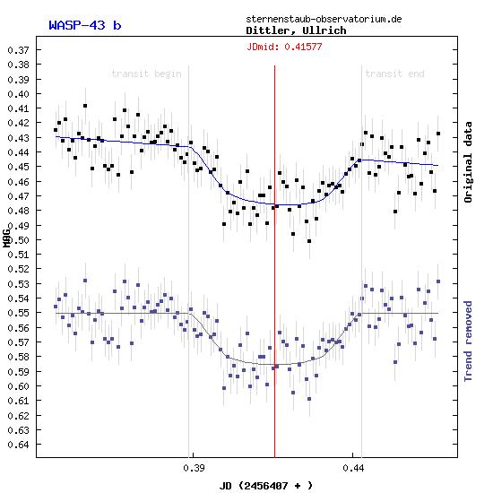 Lichtkurve des Exoplaneten Wasp43b