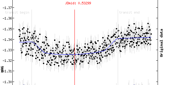Exoplanet KELT-3b