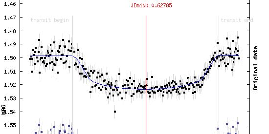 Exoplanet XO-1b